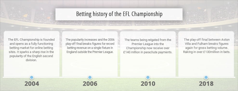 EFL Championship Betting Guide: Statistics, History and Stories
