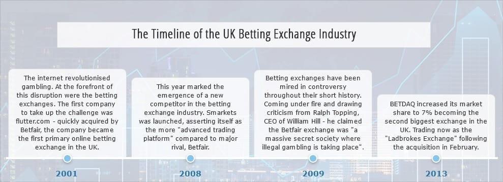 Betting exchange liquidity management amd a4 6300 csgo betting