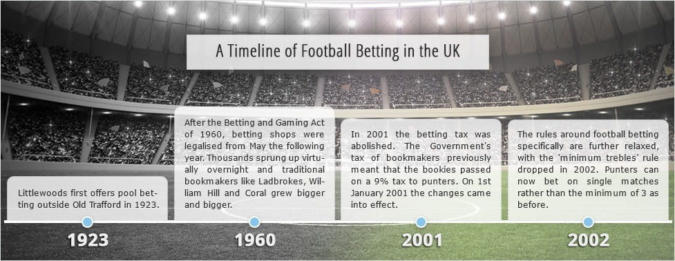 important events in the timeline of football betting