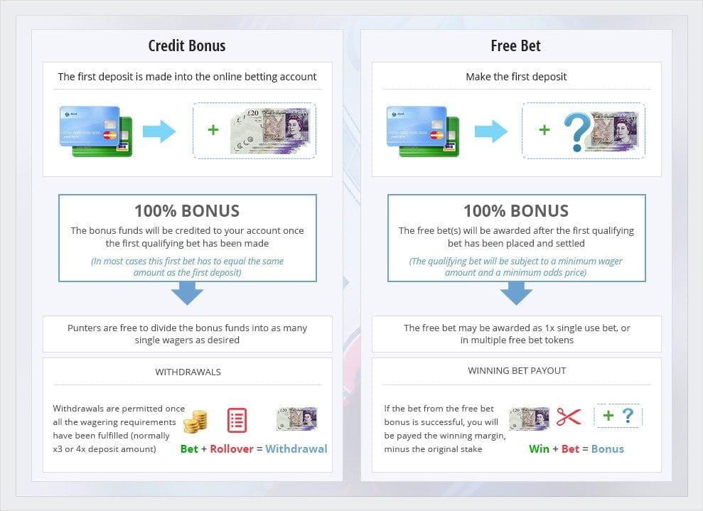 Betting Bonus Sites