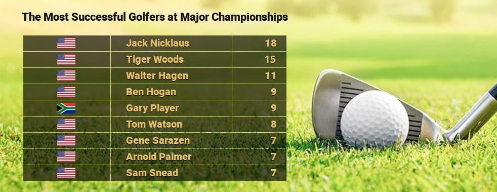 jack nicklaus has the most wins at a major