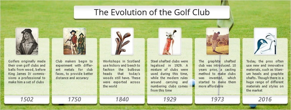 the evolution of the golf club over time