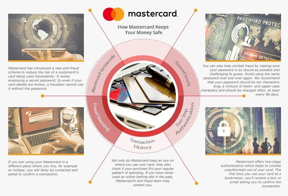 Top betting sites that take mastercard betting periodic table