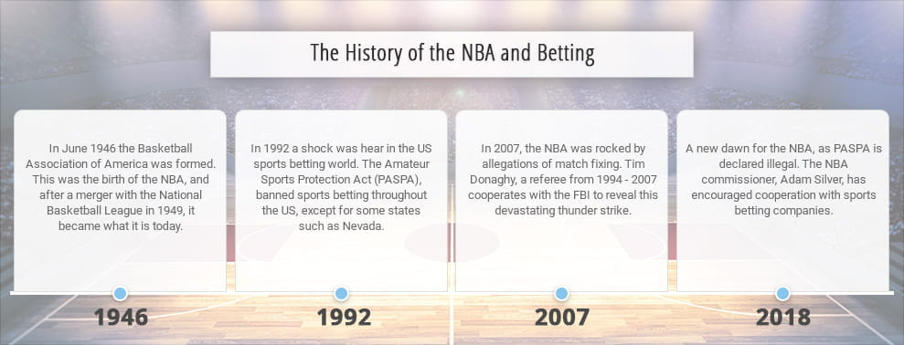 An infographic of the NBA and its betting history