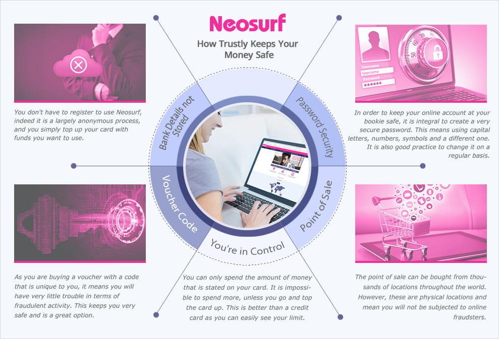 Neosurf History