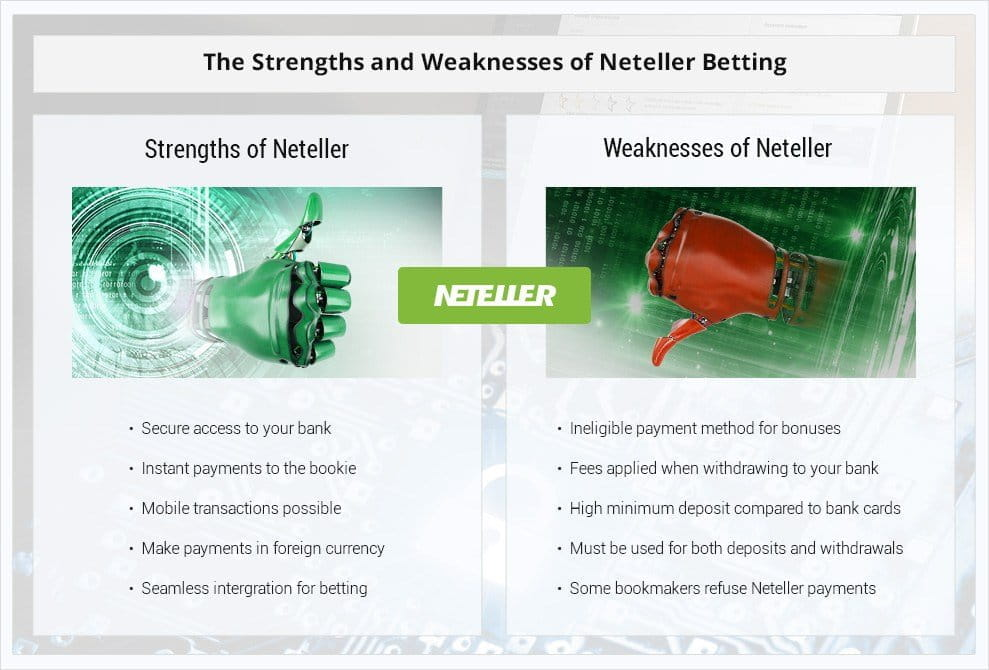 Neteller Betting Sites Review: Best operators supporting