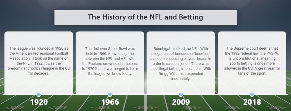 An infographic on the history of the NFL and betting