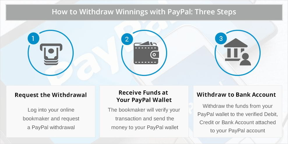 Online Betting with PayPal - Bookies That Accept PayPal