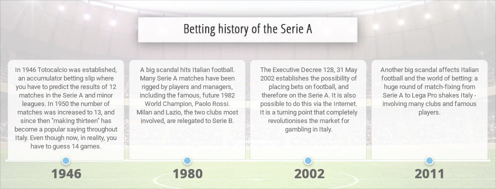 Betting serie a results minecraft mac download 1-3 2-4 betting system