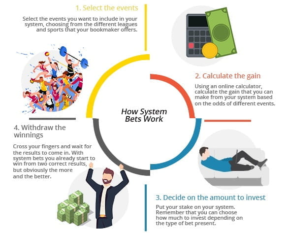 The Ulitmate Guide to the System Bet: What it is and How it Works