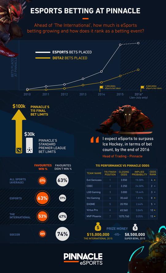 esports stats